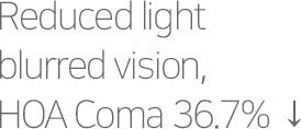 Reduced light blurred vision, HOA Coma 36.7% ↓